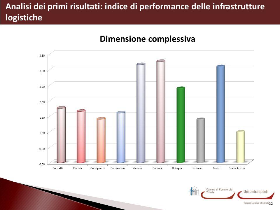 Analisi dei primi risultati: indice di performance delle infrastrutture logistiche 12