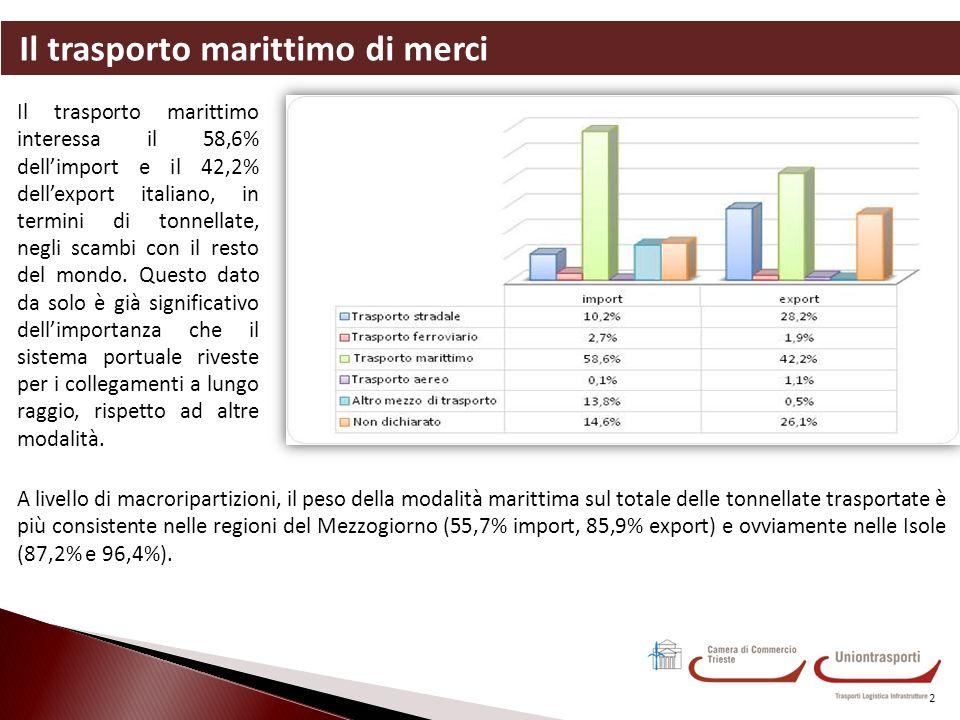Il trasporto marittimo di merci 2 Il trasporto marittimo interessa il 58,6% dellimport e il 42,2% dellexport italiano, in termini di tonnellate, negli scambi con il resto del mondo.