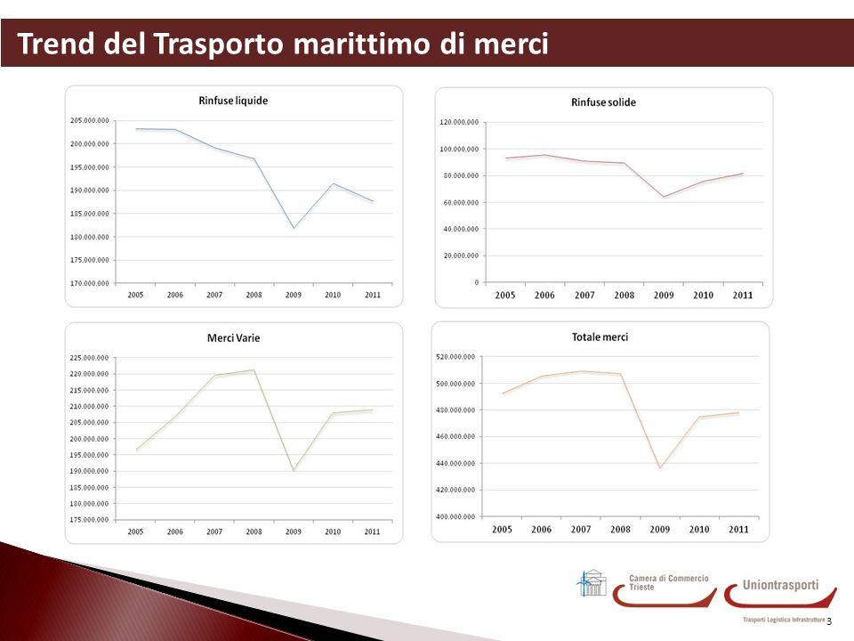 Analisi dei primi risultati: indice di performance delle infrastrutture logistiche 14