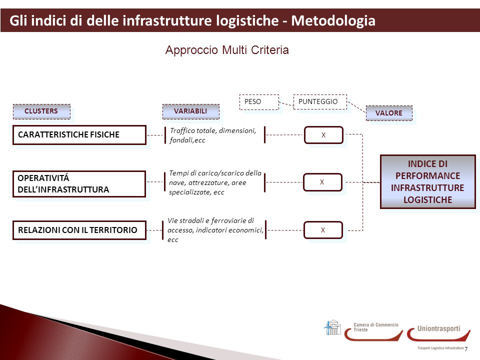 Gli indici di delle infrastrutture logistiche - Metodologia 7 Approccio Multi Criteria CLUSTERS VARIABILI INDICE DI PERFORMANCE INFRASTRUTTURE LOGISTICHE INDICE DI PERFORMANCE INFRASTRUTTURE LOGISTICHE CARATTERISTICHE FISICHE Traffico totale, dimensioni, fondali,ecc X X RELAZIONI CON IL TERRITORIO Vie stradali e ferroviarie di accesso, indicatori economici, ecc X X PUNTEGGIO VALORE PESO OPERATIVITÁ DELLINFRASTRUTTURA Tempi di carico/scarico della nave, attrezzature, aree specializzate, ecc X X