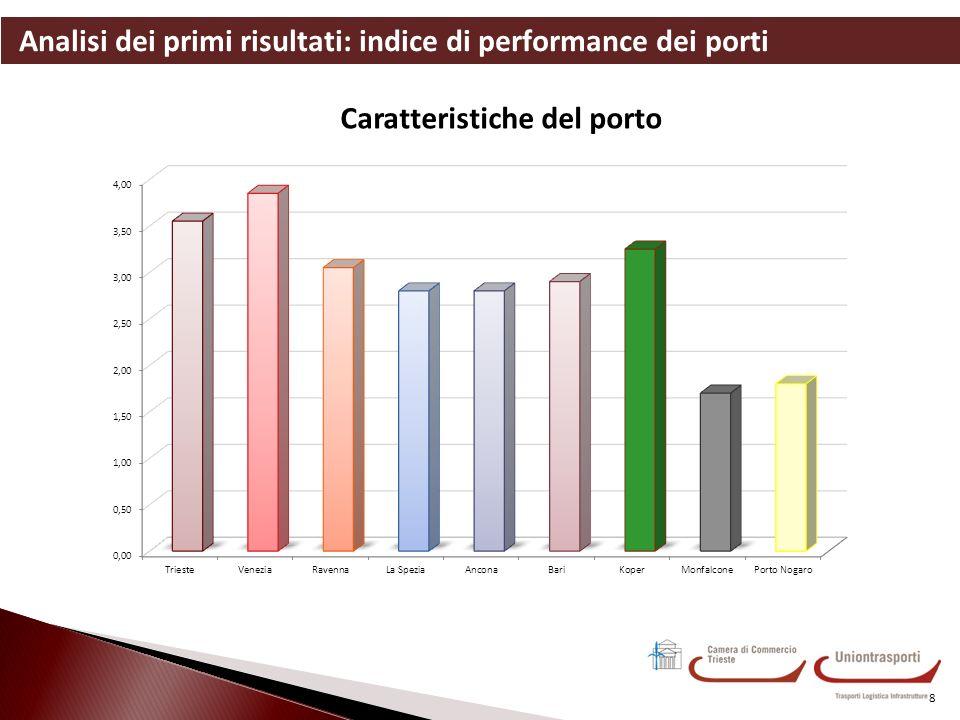 Analisi dei primi risultati: indice di performance dei porti 8