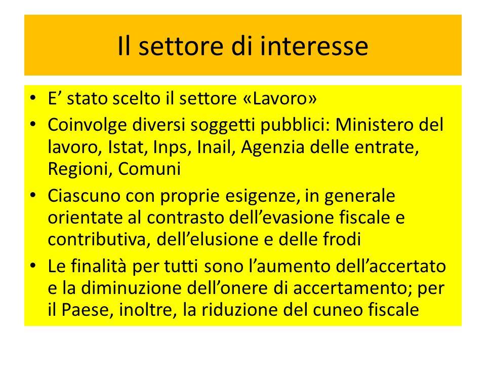 Il settore di interesse E stato scelto il settore «Lavoro» Coinvolge diversi soggetti pubblici: Ministero del lavoro, Istat, Inps, Inail, Agenzia dell