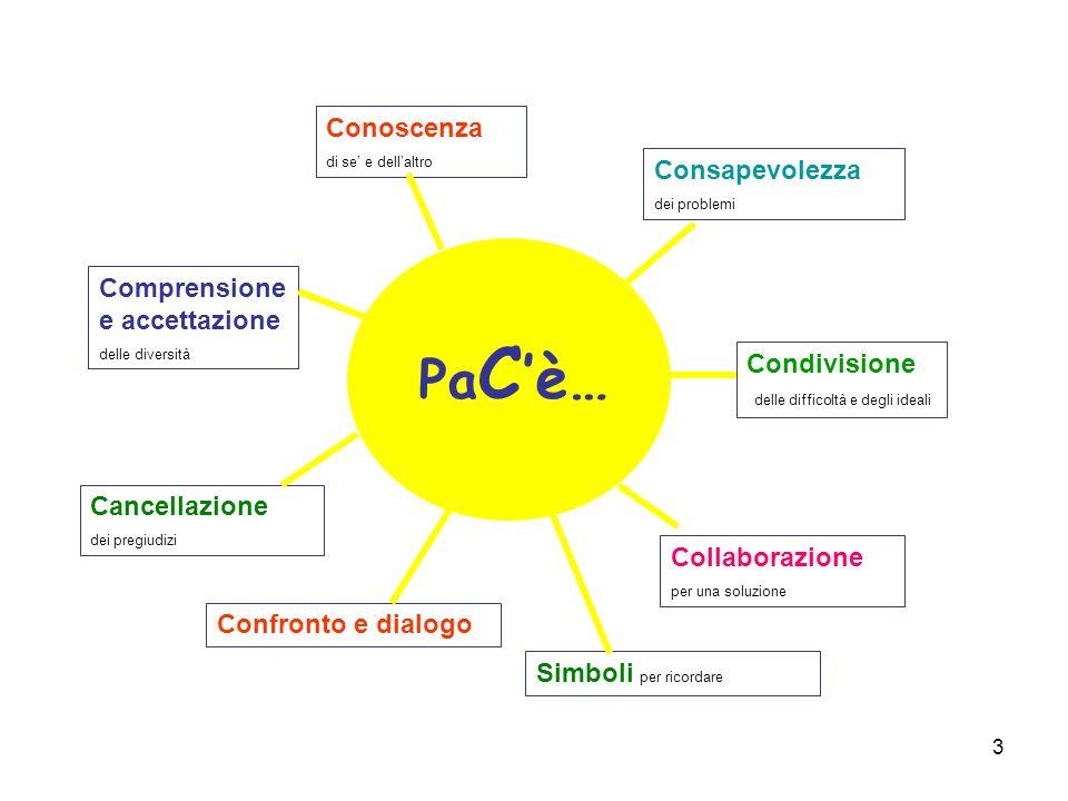 4 e, poi, coltivare la Pace Culturacoltura Costruire sentieri di Pace Il nostro progetto: Poich é le guerre nascono nella mente degli uomini, è nella mente degli uomini che devono essere elevate pace le difese della pace.