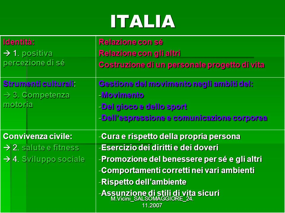 M.Vicini_SALSOMAGGIORE_24. 11.2007 ITALIA Identità: 1. positiva percezione di sé 1. positiva percezione di sé Relazione con sé Relazione con gli altri
