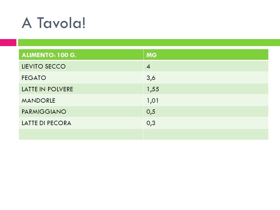 A Tavola! ALIMENTO: 100 G.MG LIEVITO SECCO4 FEGATO3,6 LATTE IN POLVERE1,55 MANDORLE1,01 PARMIGGIANO0,5 LATTE DI PECORA0,3