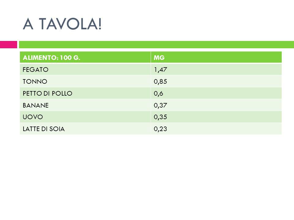 A TAVOLA! ALIMENTO: 100 G.MG FEGATO1,47 TONNO0,85 PETTO DI POLLO0,6 BANANE0,37 UOVO0,35 LATTE DI SOIA0,23