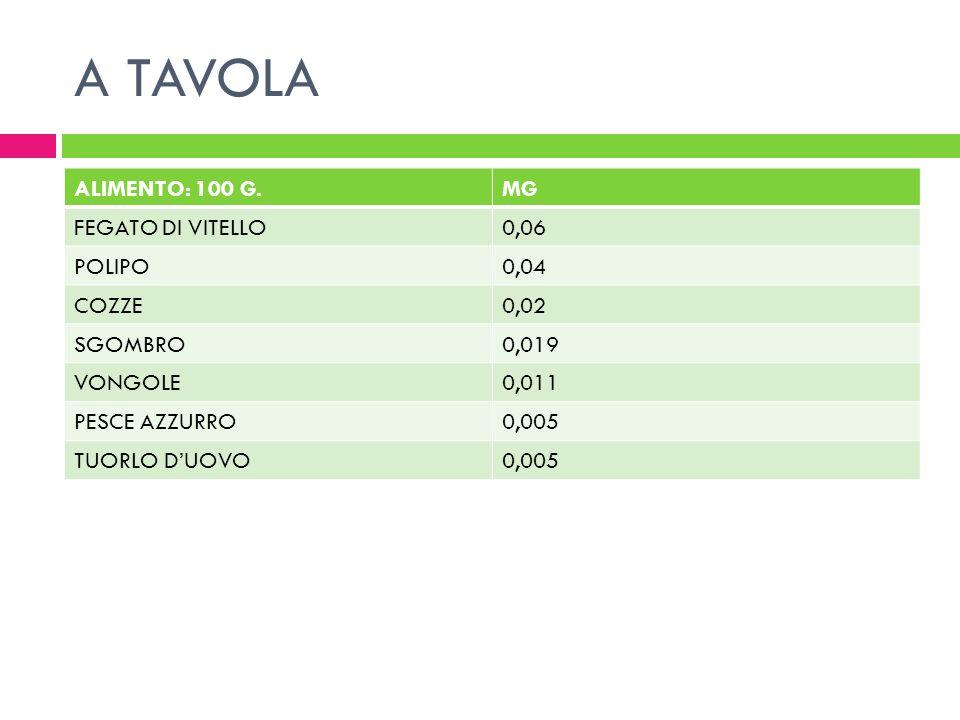 A TAVOLA ALIMENTO: 100 G.MG FEGATO DI VITELLO0,06 POLIPO0,04 COZZE0,02 SGOMBRO0,019 VONGOLE0,011 PESCE AZZURRO0,005 TUORLO DUOVO0,005