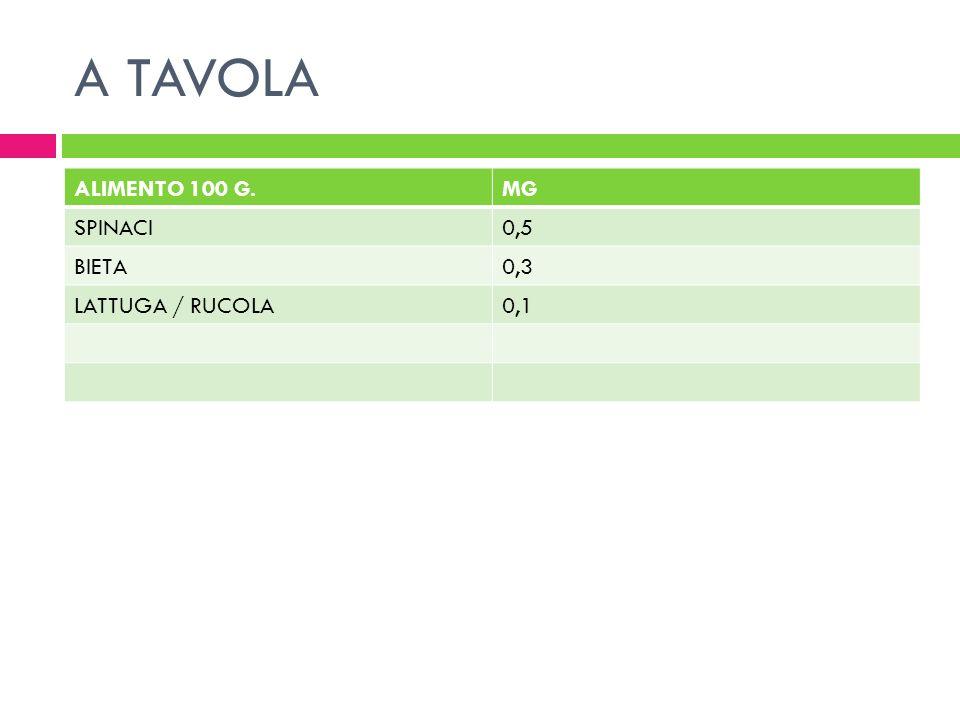 A TAVOLA ALIMENTO 100 G.MG SPINACI0,5 BIETA0,3 LATTUGA / RUCOLA0,1