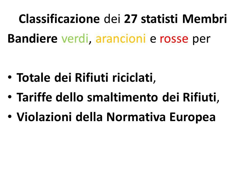 Classificazione dei 27 statisti Membri Bandiere verdi, arancioni e rosse per Totale dei Rifiuti riciclati, Tariffe dello smaltimento dei Rifiuti, Viol
