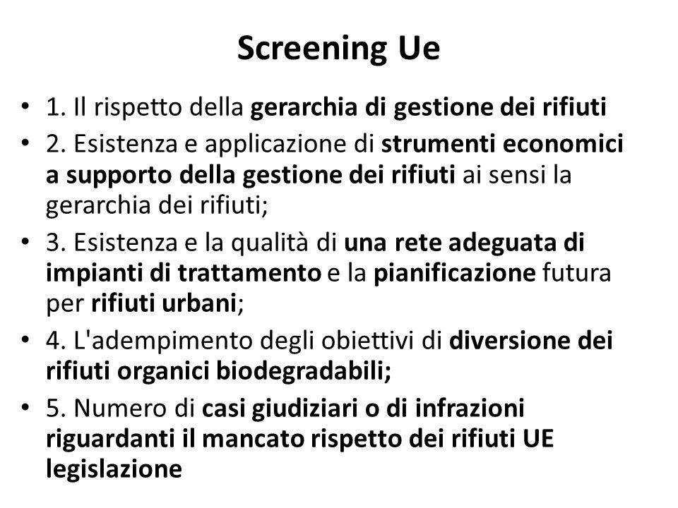 Screening Ue 1. Il rispetto della gerarchia di gestione dei rifiuti 2. Esistenza e applicazione di strumenti economici a supporto della gestione dei r