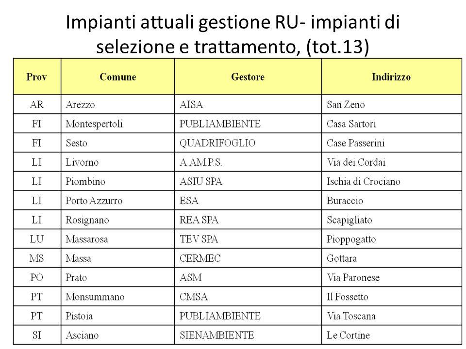 Impianti attuali gestione RU- impianti di selezione e trattamento, (tot.13)