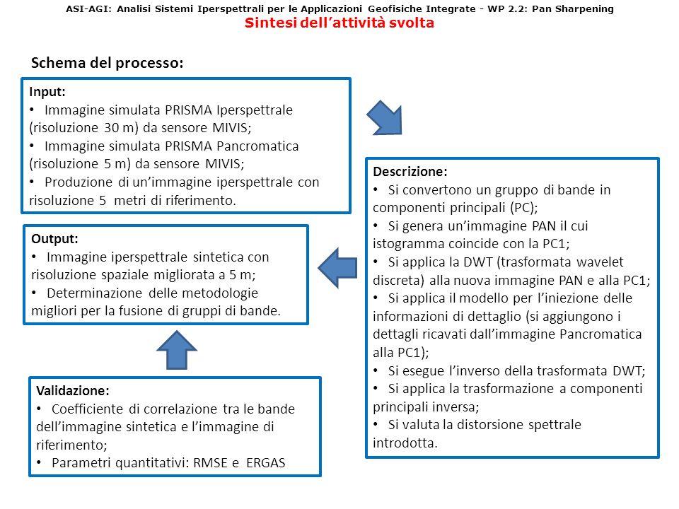ASI-AGI: Analisi Sistemi Iperspettrali per le Applicazioni Geofisiche Integrate - WP 2.2: Pan Sharpening Sintesi dellattività svolta Schema del proces
