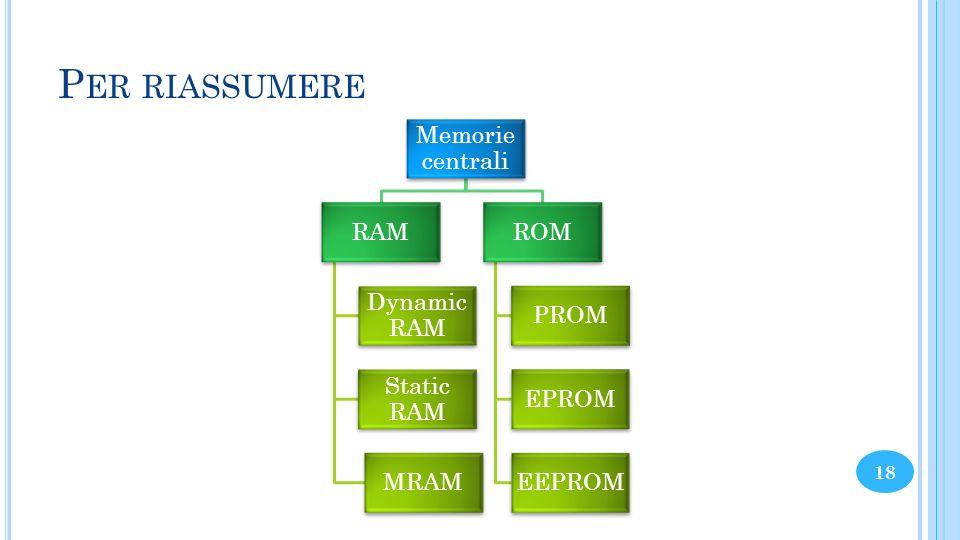 P ER RIASSUMERE Memorie centrali RAM Dynamic RAM Static RAM MRAM ROM PROM EPROM EEPROM 18