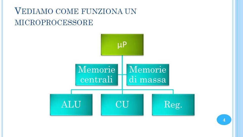 V EDIAMO COME FUNZIONA UN MICROPROCESSORE µP ALUCUReg. Memorie centrali Memorie di massa 4