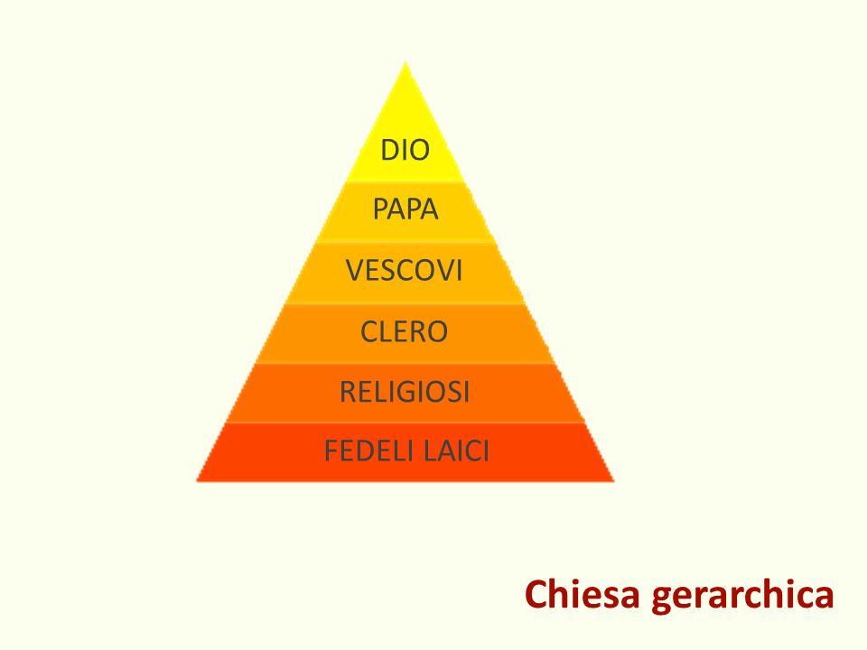 Chiesa gerarchica FEDELI LAICI RELIGIOSI CLERO VESCOVI PAPA DIO
