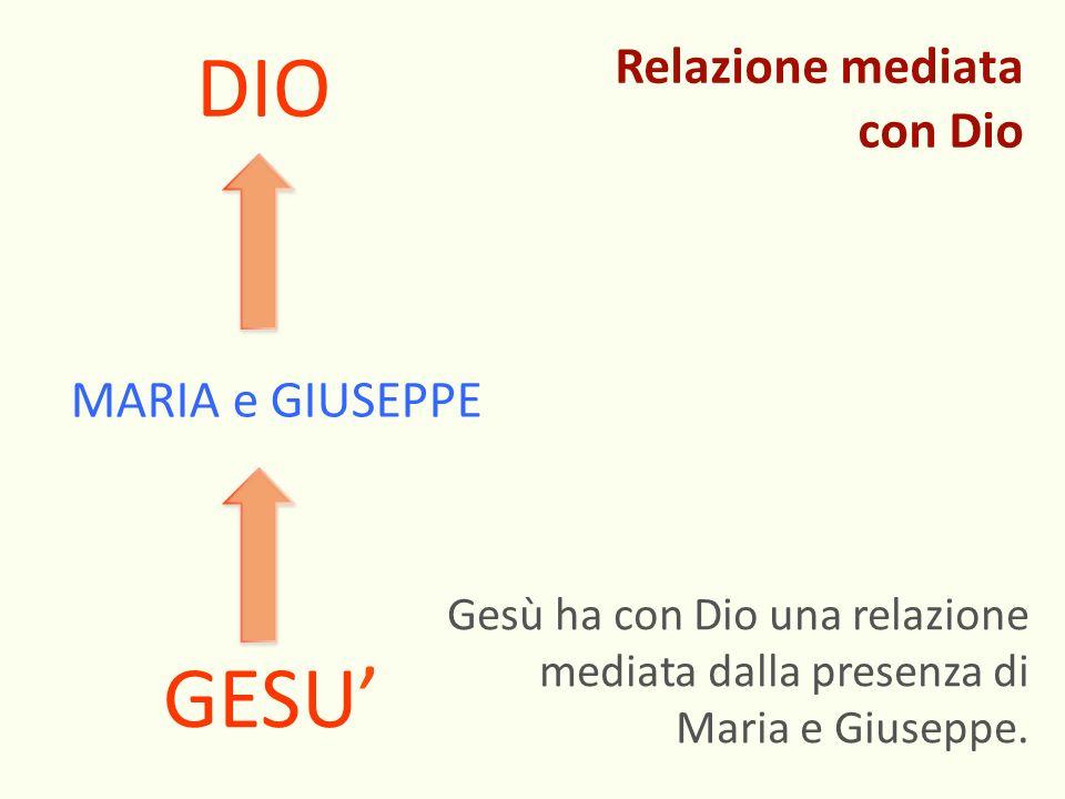 GESU MARIA e GIUSEPPE DIO Gesù ha con Dio una relazione mediata dalla presenza di Maria e Giuseppe. Relazione mediata con Dio