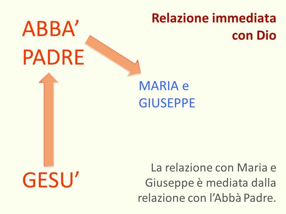 GESU ABBA PADRE MARIA e GIUSEPPE La relazione con Maria e Giuseppe è mediata dalla relazione con lAbbà Padre. Relazione immediata con Dio
