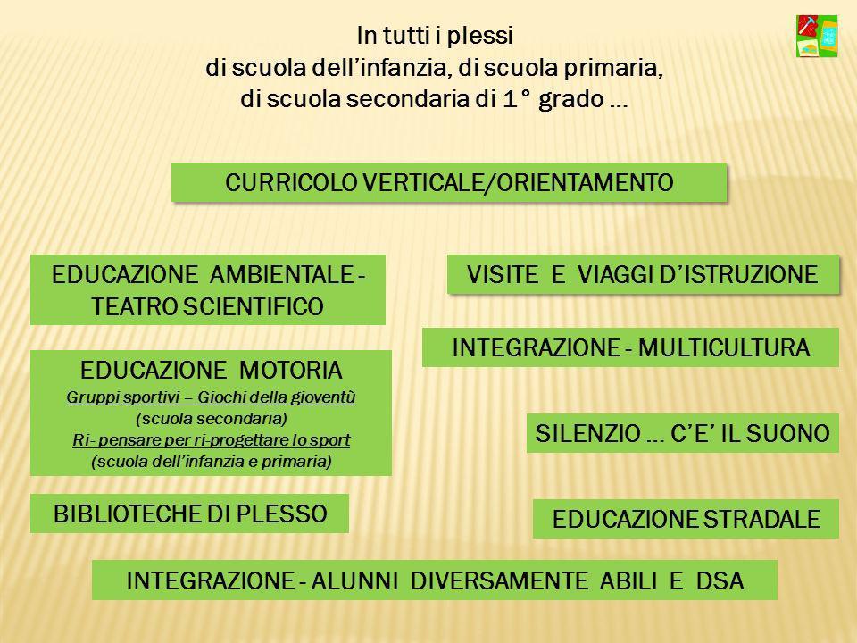 CURRICOLO VERTICALE/ORIENTAMENTO EDUCAZIONE AMBIENTALE - TEATRO SCIENTIFICO INTEGRAZIONE - ALUNNI DIVERSAMENTE ABILI E DSA VISITE E VIAGGI DISTRUZIONE
