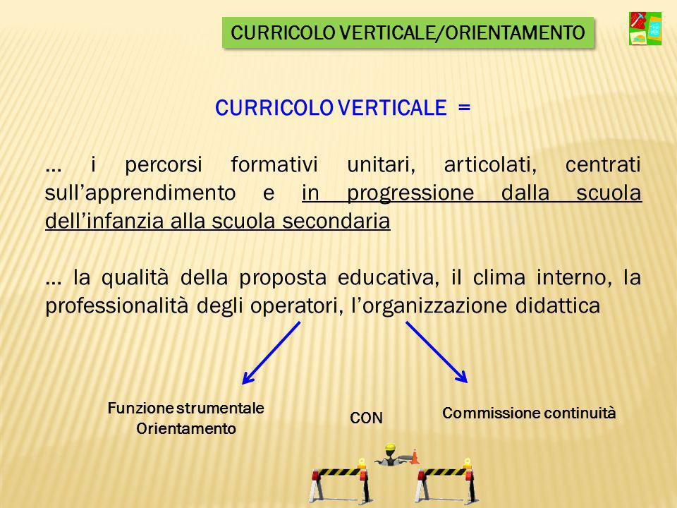CURRICOLO VERTICALE = … i percorsi formativi unitari, articolati, centrati sullapprendimento e in progressione dalla scuola dellinfanzia alla scuola s