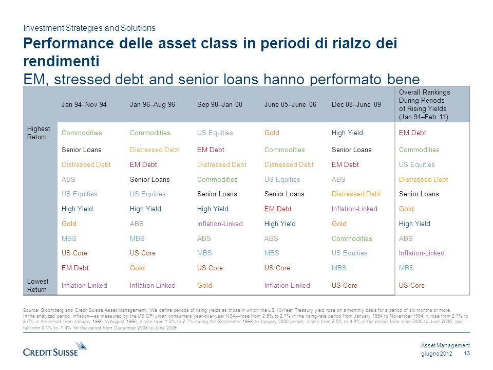 Asset Management Investment Strategies and Solutions giugno 2012 Performance delle asset class in periodi di rialzo dei rendimenti EM, stressed debt and senior loans hanno performato bene 13 Jan 94–Nov 94Jan 96–Aug 96Sep 98–Jan 00June 05–June 06Dec 08–June 09 Overall Rankings During Periods of Rising Yields (Jan 94–Feb 11) Highest Return Commodities US EquitiesGoldHigh YieldEM Debt Senior LoansDistressed DebtEM DebtCommoditiesSenior LoansCommodities Distressed DebtEM DebtDistressed Debt EM DebtUS Equities ABSSenior LoansCommoditiesUS EquitiesABSDistressed Debt US Equities Senior Loans Distressed DebtSenior Loans High Yield EM DebtInflation-LinkedGold ABSInflation-LinkedHigh YieldGoldHigh Yield MBS ABS CommoditiesABS US Core MBS US EquitiesInflation-Linked EM DebtGoldUS Core MBS Lowest Return Inflation-Linked GoldInflation-LinkedUS Core Source: Bloomberg and Credit Suisse Asset Management.