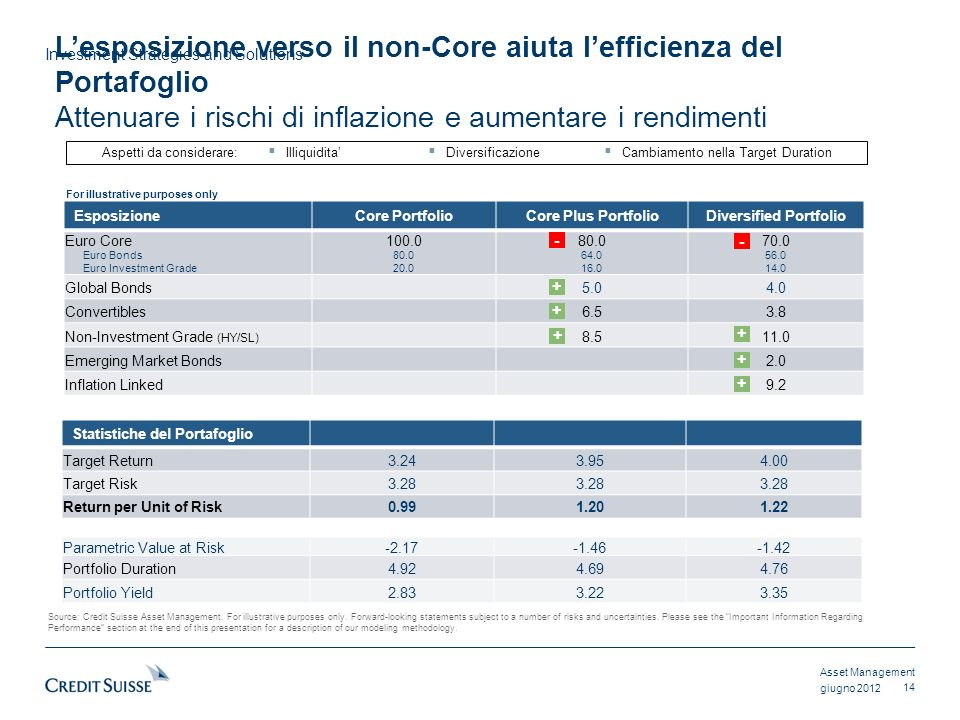 Asset Management Investment Strategies and Solutions giugno 2012 EsposizioneCore PortfolioCore Plus PortfolioDiversified Portfolio Euro Core Euro Bond