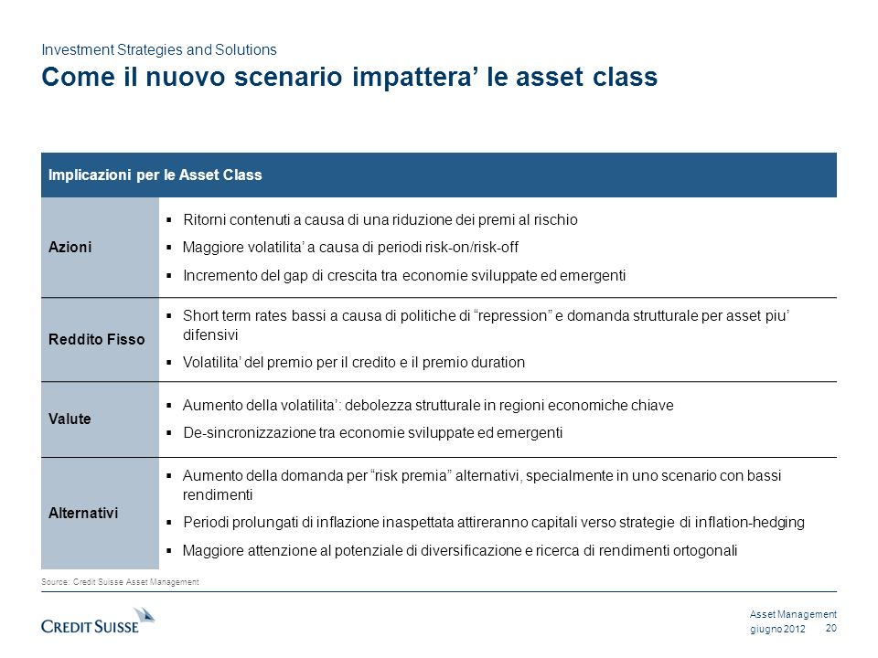 Asset Management Investment Strategies and Solutions giugno 2012 Come il nuovo scenario impattera le asset class 20 Source: Credit Suisse Asset Manage
