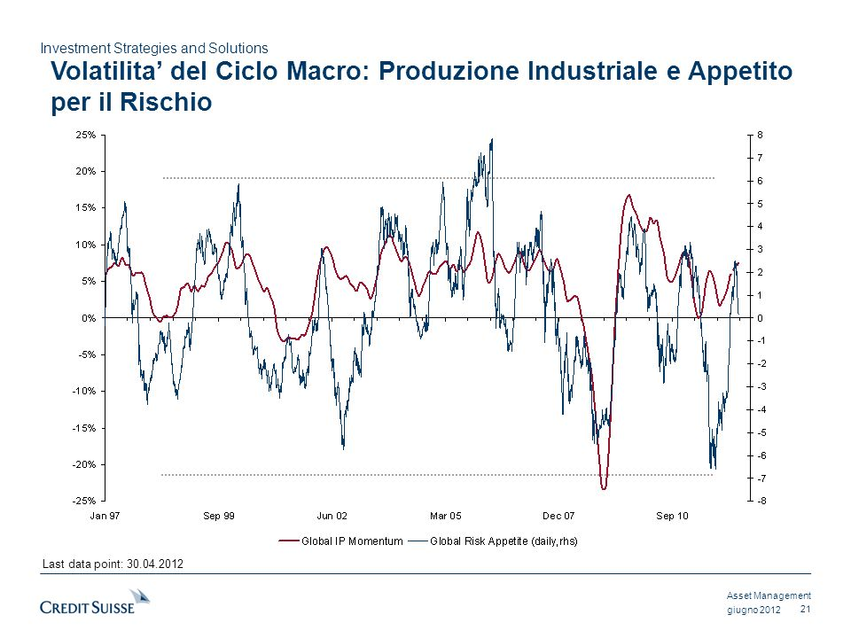 Asset Management Investment Strategies and Solutions giugno 2012 Last data point: 30.04.2012 Volatilita del Ciclo Macro: Produzione Industriale e Appe