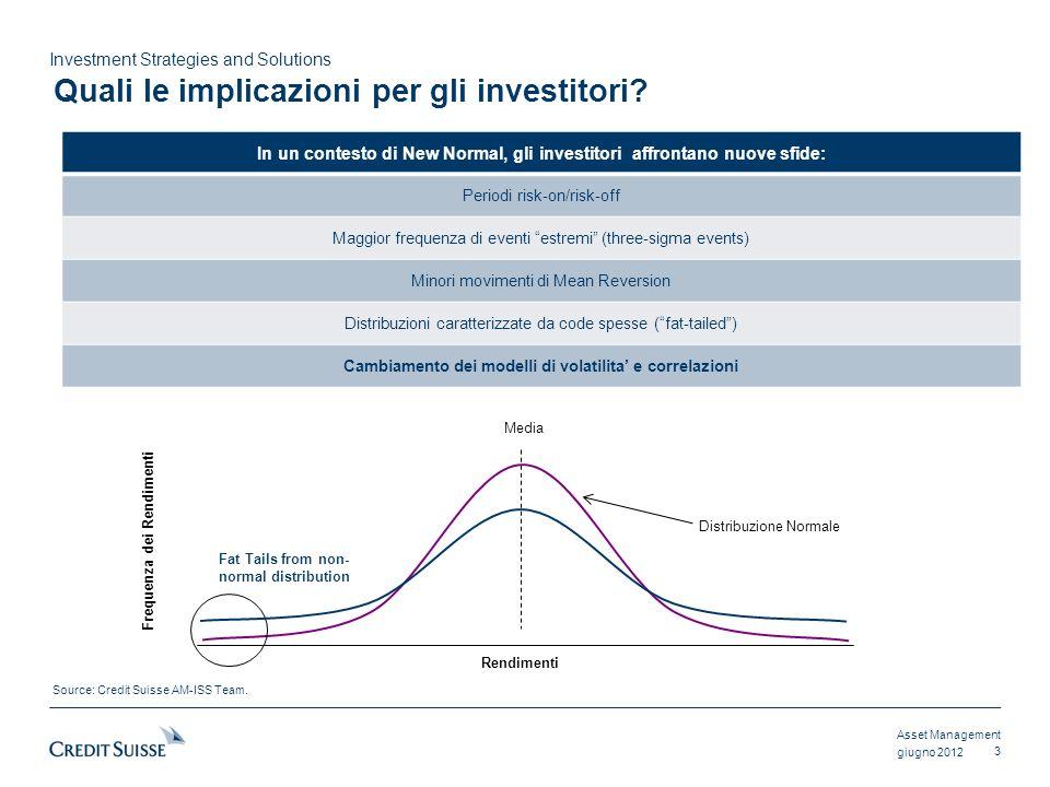 Asset Management Investment Strategies and Solutions giugno 2012 EsposizioneCore PortfolioCore Plus PortfolioDiversified Portfolio Euro Core Euro Bonds Euro Investment Grade 100.0 80.0 20.0 80.0 64.0 16.0 70.0 56.0 14.0 Global Bonds5.04.0 Convertibles6.53.8 Non-Investment Grade (HY/SL) 8.511.0 Emerging Market Bonds2.0 Inflation Linked9.2 Lesposizione verso il non-Core aiuta lefficienza del Portafoglio Attenuare i rischi di inflazione e aumentare i rendimenti Source: Credit Suisse Asset Management.