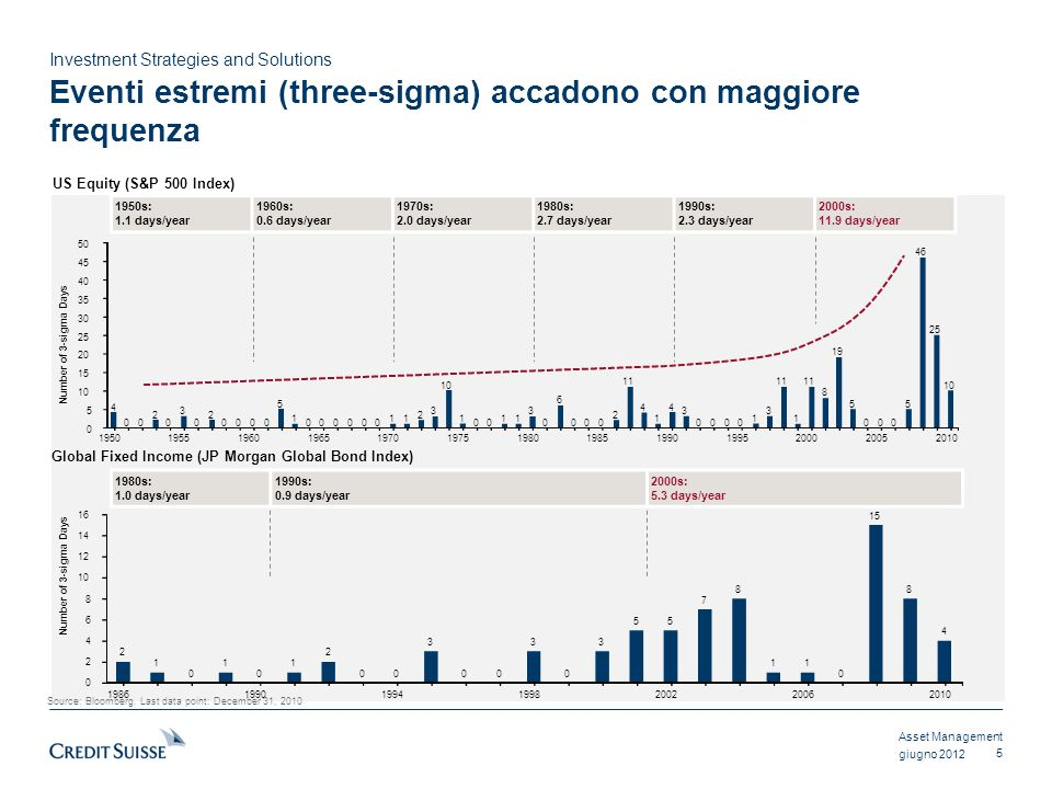 Asset Management Investment Strategies and Solutions giugno 2012 Eventi estremi (three-sigma) accadono con maggiore frequenza 5 US Equity (S&P 500 Ind