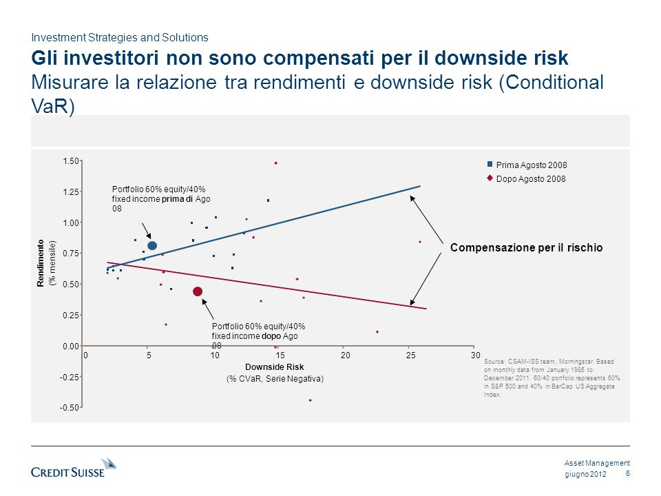 Asset Management Investment Strategies and Solutions giugno 2012 Gli investitori non sono compensati per il downside risk Misurare la relazione tra re