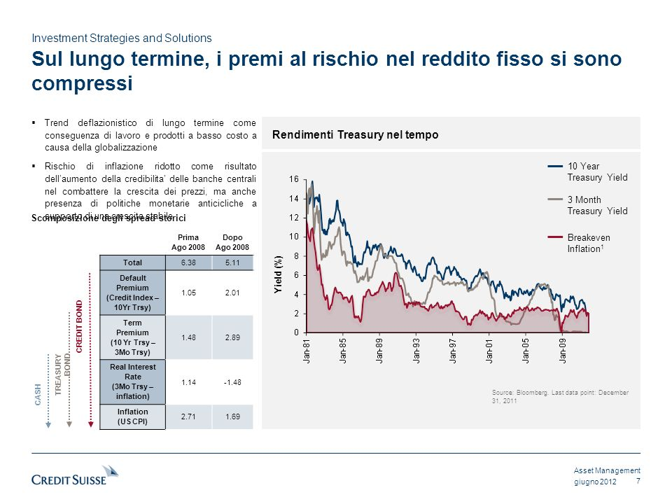 Asset Management Investment Strategies and Solutions giugno 2012 Sul lungo termine, i premi al rischio nel reddito fisso si sono compressi 7 Rendiment