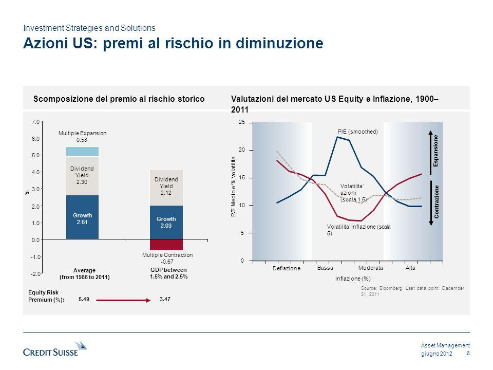 Asset Management Investment Strategies and Solutions giugno 2012 Decomposizione del Rischio per decade: 1970s1980s1990s2000s 30% Azioni 40%49%66%79% 70% Reddito Fisso 60%51%34%21% Azioni (in Euro) Reddito Fisso (in Euro) Source: CSAM-ISS Team.