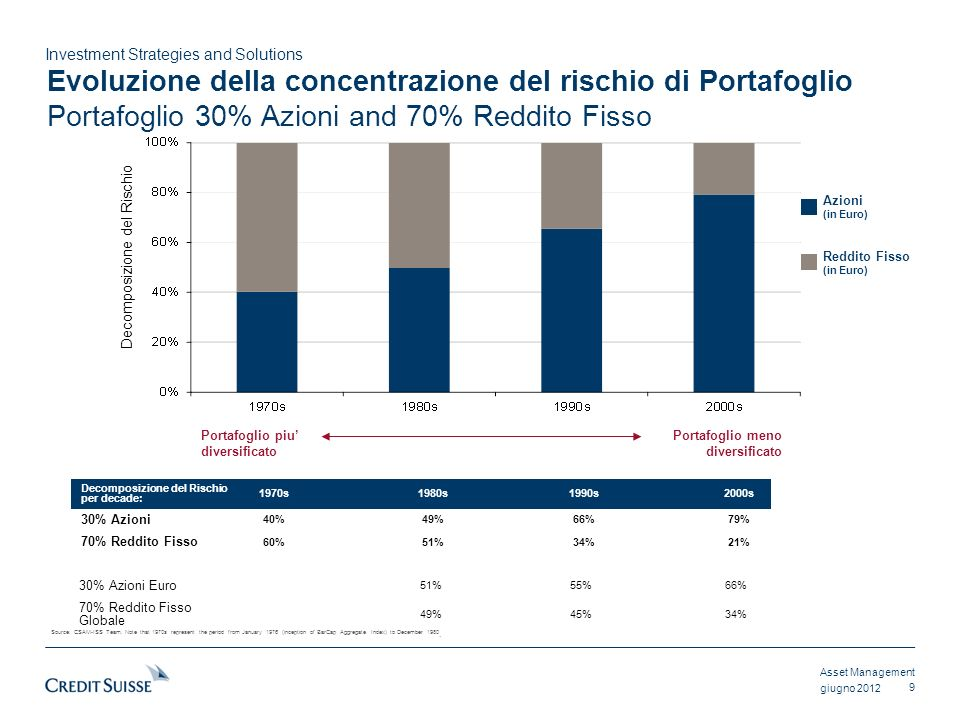 Asset Management Investment Strategies and Solutions giugno 2012 Decomposizione del Rischio per decade: 1970s1980s1990s2000s 30% Azioni 40%49%66%79% 7