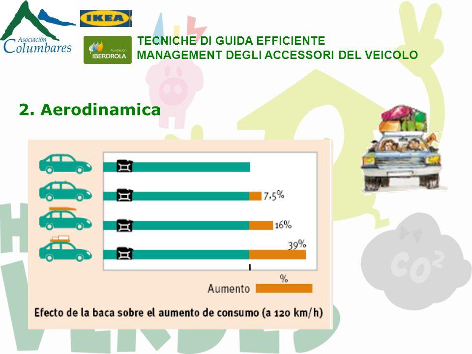 2. Aerodinamica TECNICHE DI GUIDA EFFICIENTE MANAGEMENT DEGLI ACCESSORI DEL VEICOLO