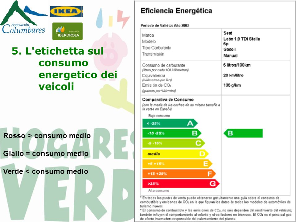 Rosso > consumo medio Giallo = consumo medio Verde < consumo medio 5.