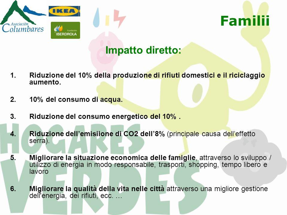 Familii Impatto diretto: 1.Riduzione del 10% della produzione di rifiuti domestici e il riciclaggio aumento.