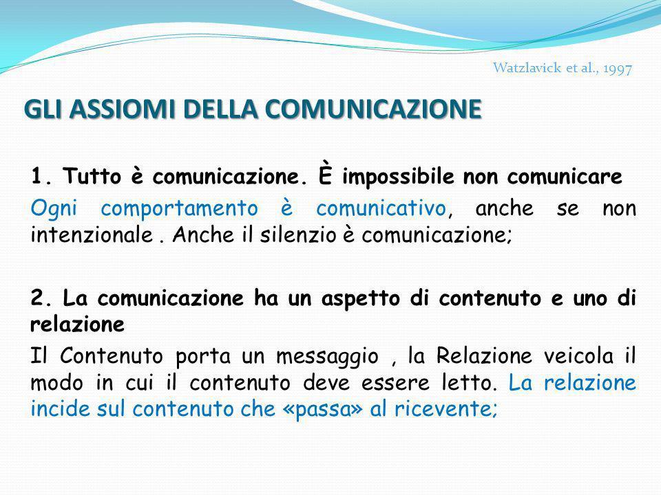 GLI ASSIOMI DELLA COMUNICAZIONE 1. Tutto è comunicazione. È impossibile non comunicare Ogni comportamento è comunicativo, anche se non intenzionale. A