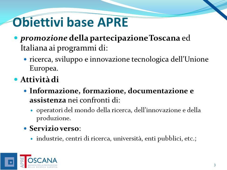 Obiettivi base APRE promozione della partecipazione Toscana ed Italiana ai programmi di: ricerca, sviluppo e innovazione tecnologica dellUnione Europea.