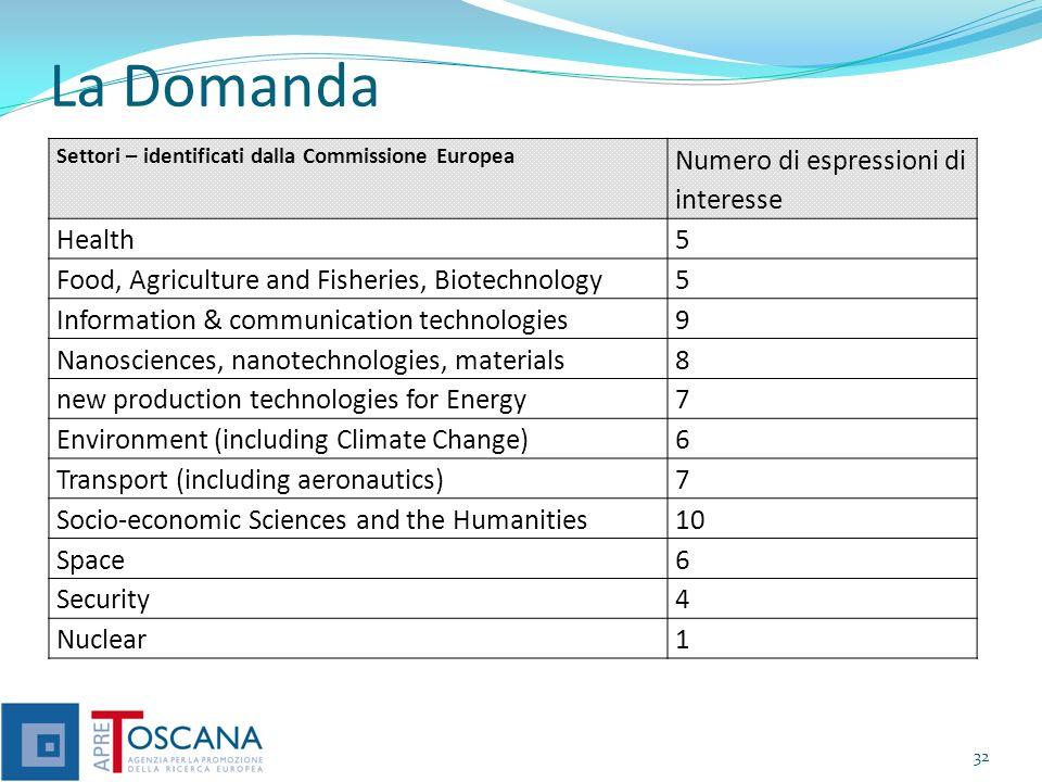 La Domanda 32 Settori – identificati dalla Commissione Europea Numero di espressioni di interesse Health5 Food, Agriculture and Fisheries, Biotechnolo