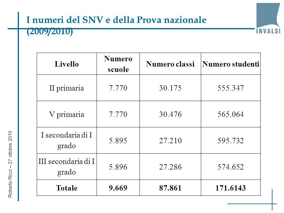 Roberto Ricci – 27 ottobre 2010 I numeri del SNV e della Prova nazionale (2009/2010) Livello Numero scuole Numero classiNumero studenti II primaria7.7