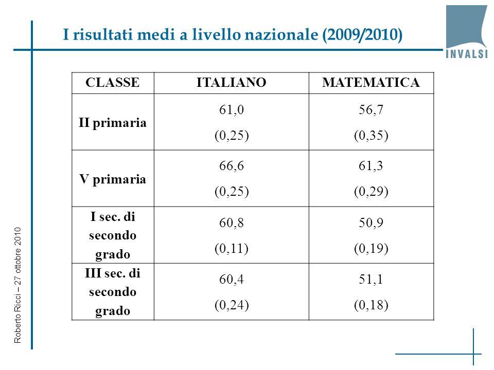 Roberto Ricci – 27 ottobre 2010 I risultati medi a livello nazionale (2009/2010) CLASSEITALIANOMATEMATICA II primaria 61,0 (0,25) 56,7 (0,35) V primar