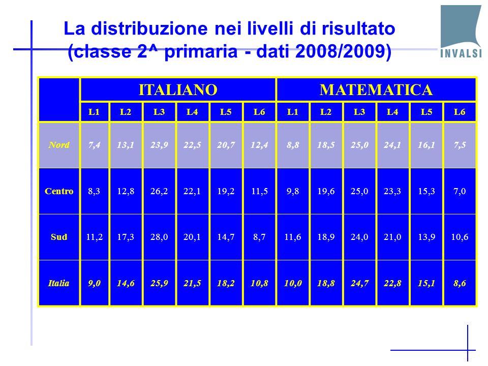 La distribuzione nei livelli di risultato (classe 2^ primaria - dati 2008/2009) ITALIANOMATEMATICA L1L2L3L4L5L6L1L2L3L4L5L6 Nord7,413,123,922,520,712,