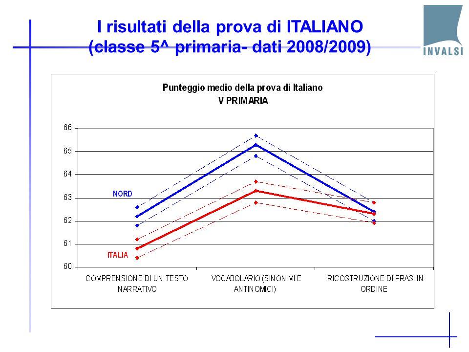 I risultati della prova di ITALIANO (classe 5^ primaria- dati 2008/2009)