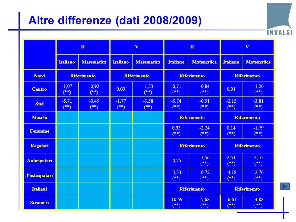 Altre differenze (dati 2008/2009) IIV V ItalianoMatematicaItalianoMatematicaItalianoMatematicaItalianoMatematica NordRiferimento Centro -1,07 (**) -0,