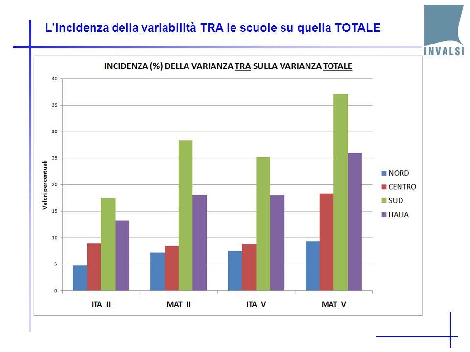 Lincidenza della variabilità TRA le scuole su quella TOTALE