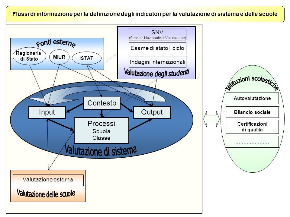 OutputInput Processi Scuola Classe Valutazione esterna SNV (Servizio Nazionale di Valutazione) Esame di stato I ciclo Indagini internazionali Flussi d