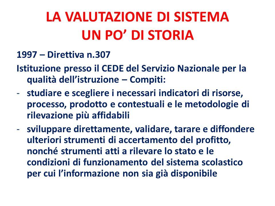 LA VALUTAZIONE DI SISTEMA UN PO DI STORIA 1997 – Direttiva n.307 Istituzione presso il CEDE del Servizio Nazionale per la qualità dellistruzione – Com