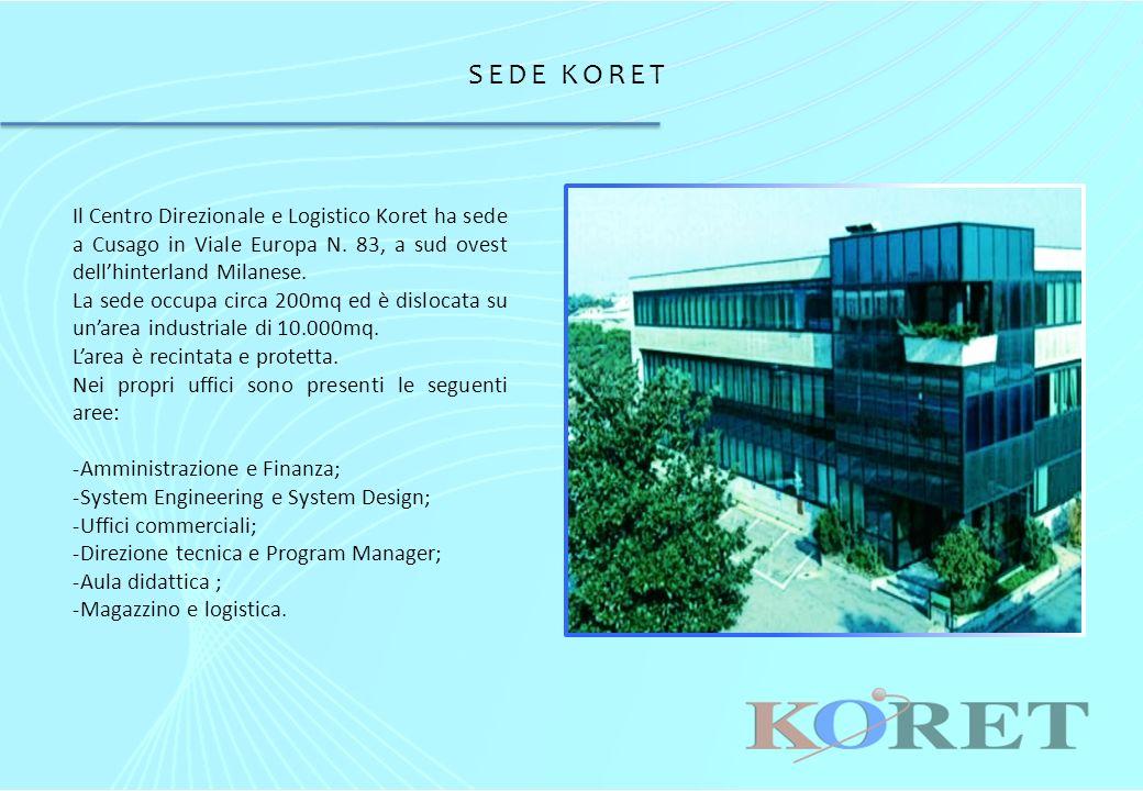 SEDE KORET Il Centro Direzionale e Logistico Koret ha sede a Cusago in Viale Europa N.