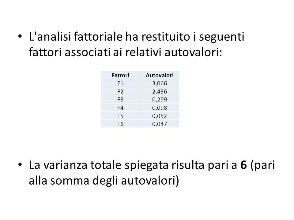 L analisi fattoriale ha restituito i seguenti fattori associati ai relativi autovalori: La varianza totale spiegata risulta pari a 6 (pari alla somma degli autovalori) FattoriAutovalori F13,066 F22,436 F30,299 F40,098 F50,052 F60,047