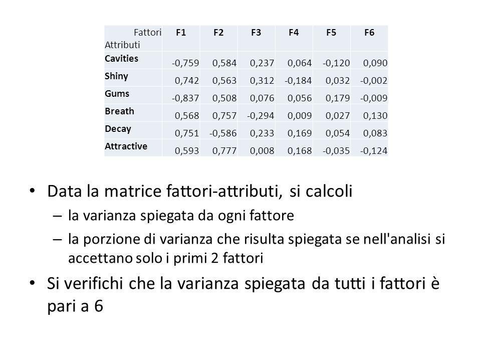 Data la matrice fattori-attributi, si calcoli – la varianza spiegata da ogni fattore – la porzione di varianza che risulta spiegata se nell analisi si accettano solo i primi 2 fattori Si verifichi che la varianza spiegata da tutti i fattori è pari a 6 Fattori Attributi F1F2F3F4F5F6 Cavities -0,7590,5840,2370,064-0,1200,090 Shiny 0,7420,5630,312-0,1840,032-0,002 Gums -0,8370,5080,0760,0560,179-0,009 Breath 0,5680,757-0,2940,0090,0270,130 Decay 0,751-0,5860,2330,1690,0540,083 Attractive 0,5930,7770,0080,168-0,035-0,124